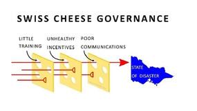 Swiss Cheese Governance