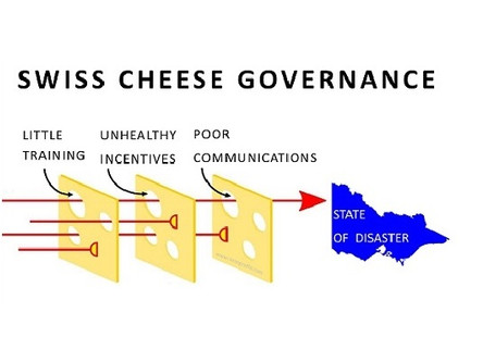 Swiss Cheese Governance