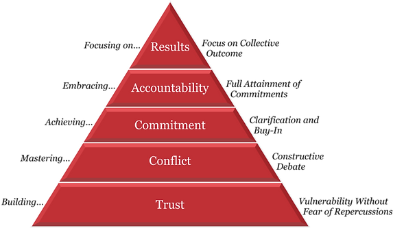 5 Dysfunctions of a team.png