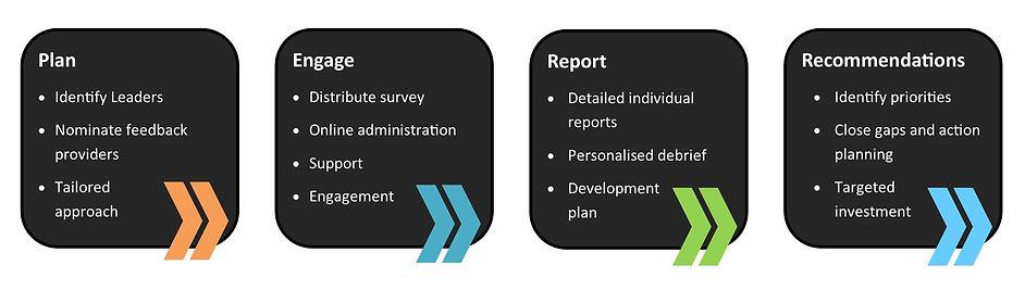 Process Steps for Agile Leader.jpg