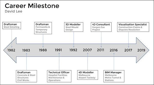 David Lee - Career Milestone Diagram.jpg