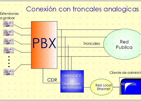 ConexcionTroncaleAnalogicas.jpg