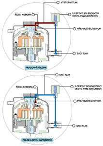 midea-centralni-klimatizace-princip-213x