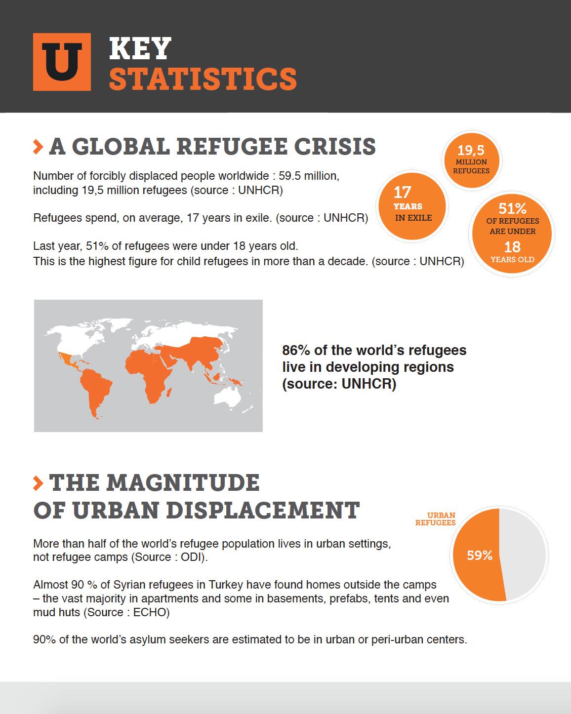 Urban Refugees