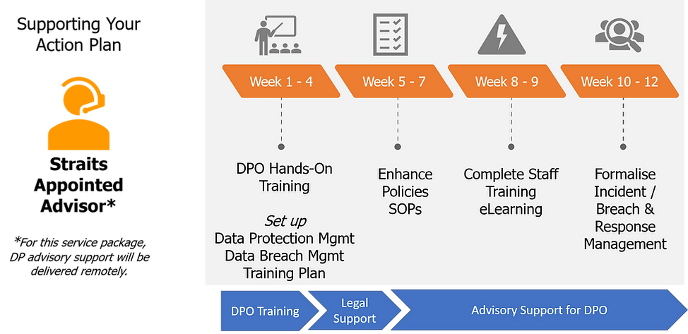 Basic data protection as a service DPaaS