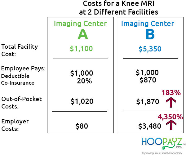 Costs of a Knee MRI