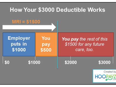 High Deductible Plans: Who Pays First?