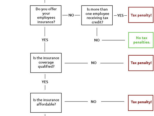 Employer Mandate: Should You Pay or Should You Play?