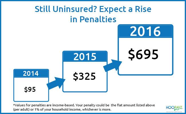 Penalties for Being Uninsured