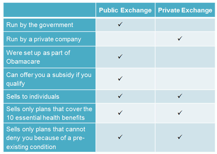 A summary of public vs private exchanges