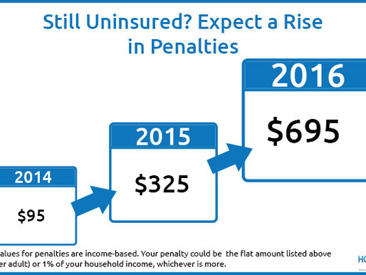 What Happens If I Don't Have Coverage in 2015?