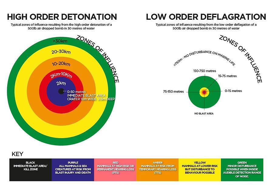 Detonation Versus Deflagration Zones