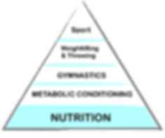 crossfit pyramid.png