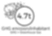 GHG emission/inhabitant in Chile