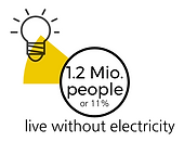 Percentage of people living without electricity in Bolivia