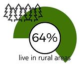 Percentage of people living in rural areas in Kyrgyzstan