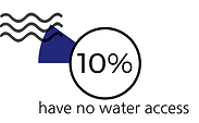 Percentage of peole with no water access in Kyrgyzstan