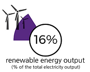 Percentage of renewable energy output in France
