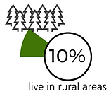 Percentage of inhabitats living in rural areas in Chile