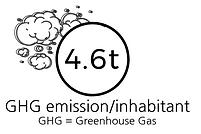 GHG emission/inhabitant in France