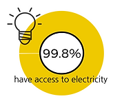 Percentage of people with access to electricity in Kyrgyzstan