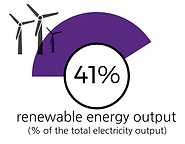 Percentage of renewable energy output in Chile