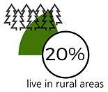 Percentage of people living in rural areas in France
