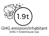 GHG emission/inhabitant in Bolivia