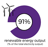 Percentage of renewabl energy output in Kyrgyzstan