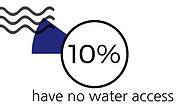 Percentage of people with no wate access in Bolivia