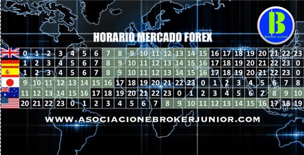 Horario Mercado Forex