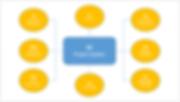 SAP PS Integration.png