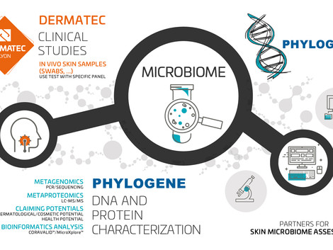 Dermatec and Phylogene on skin microbiome