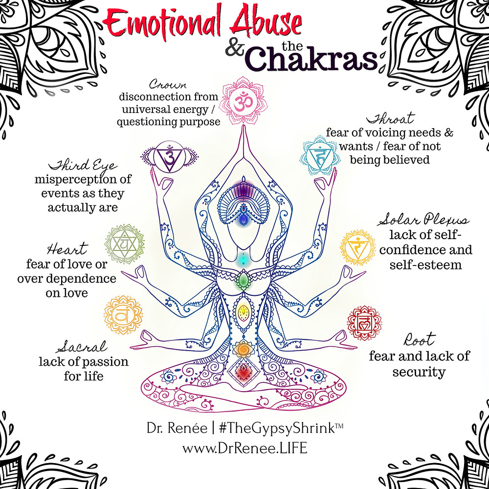 Emotional Abuse and The Chakras