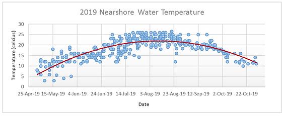 water temp.png