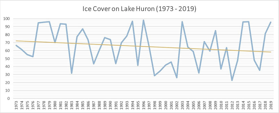 Ice Cover Trends on Lake Huron 1973-2019