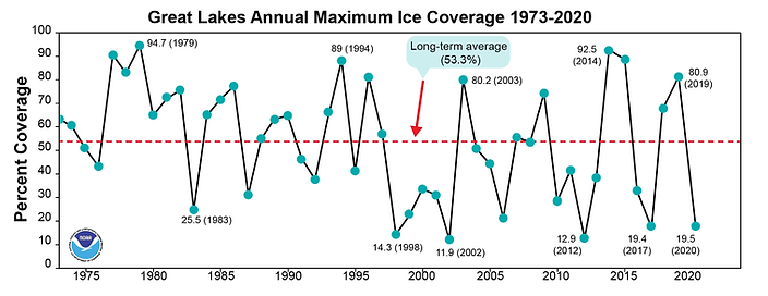 IceCover_avg_1973_2020.png