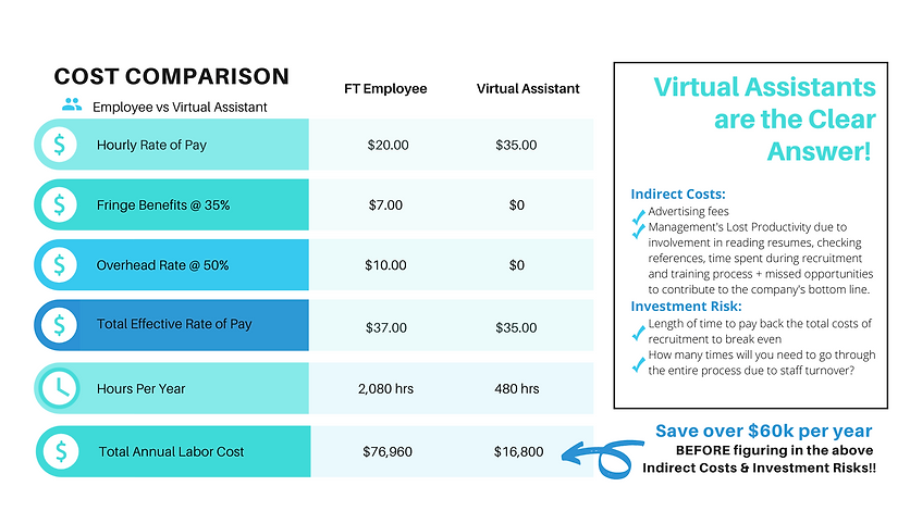 VA vs Employee Comparison.png