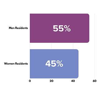 Men and Female Residents.jpg