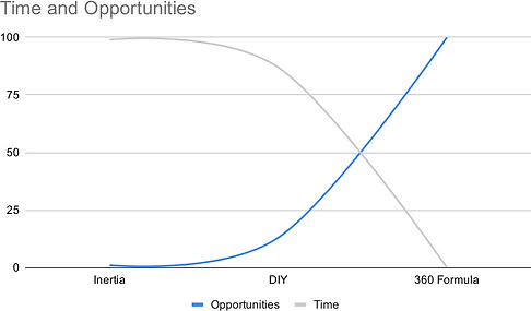 Time and Opportunities_01.png