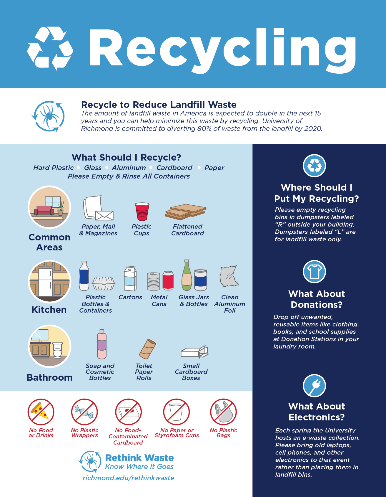 Recycling by area sheet