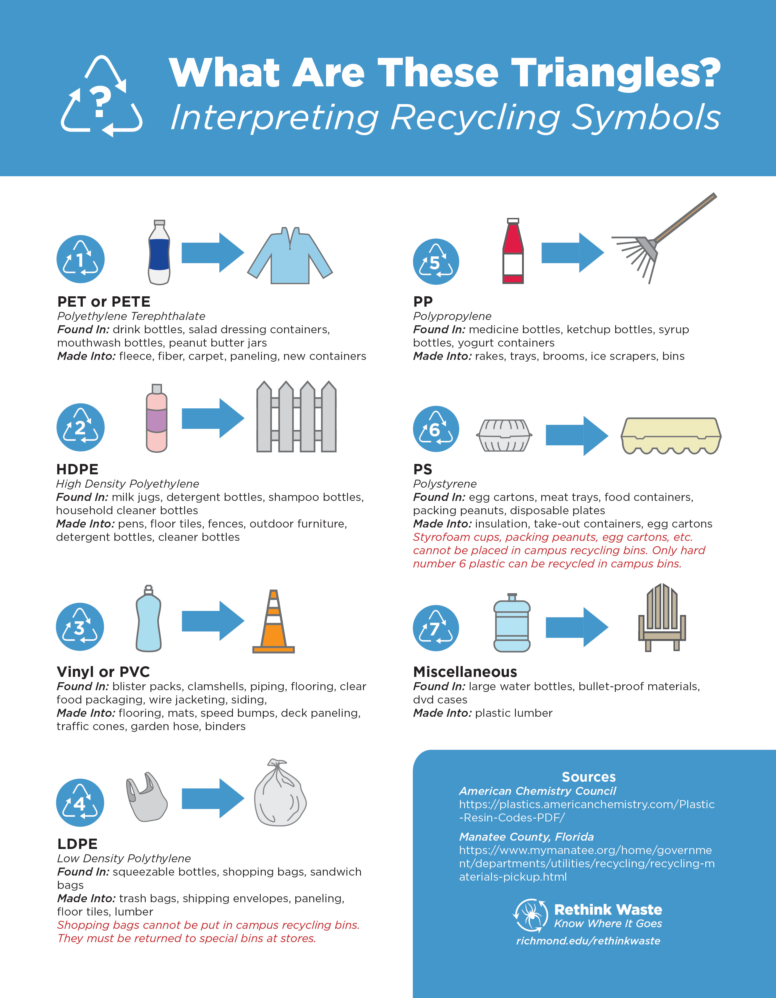 Recycling Symbol Info Sheet