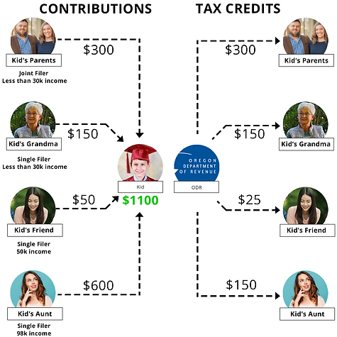 529 College Savings Plan contribution & tax credit visual