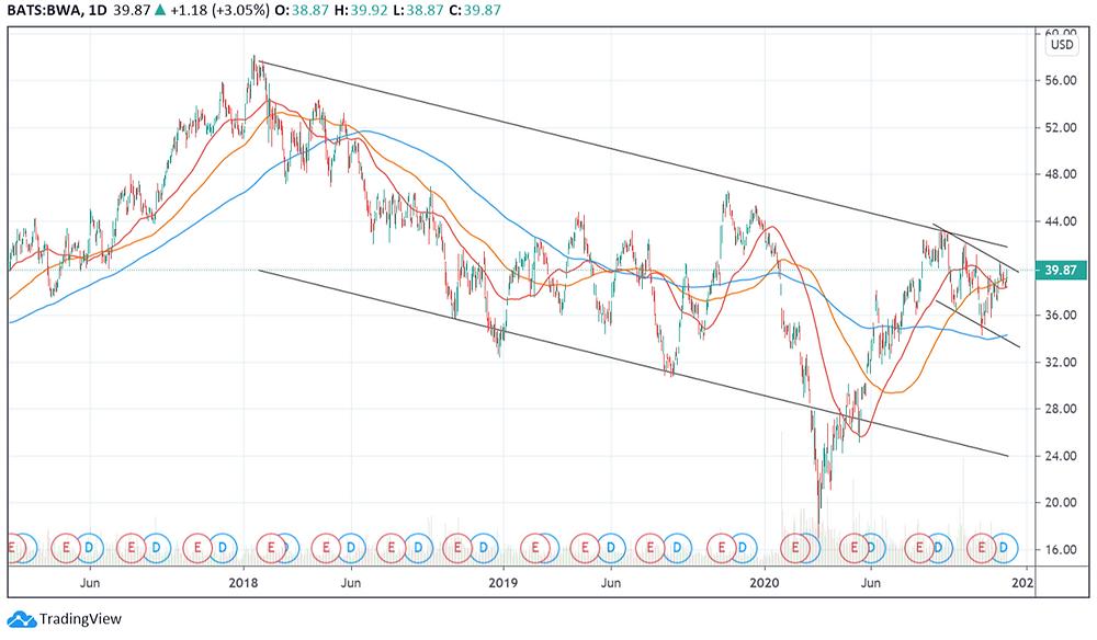 BorgWarner Inc. - BWA stock price chart 2017 to 2020 showing downtrend