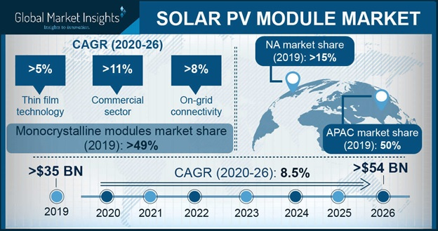 Solar PV Module Market size exceeded USD 35 billion in 2019 and is expected to grow to USD 54 billion in 2026. This represents CAGR of 8.5%.