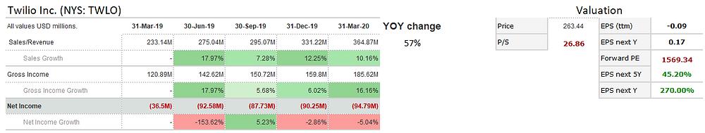 Twilio Inc. (TWLO) 5-quarter revenue and net income trend shows the company is growing revenue quickly.
