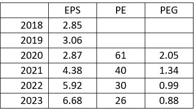 Solaredge SEDG stock forward PE and PEG scores