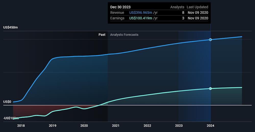 COLL stock (Collegium Pharmaceutical, Inc.) past and predicted revenues and profit