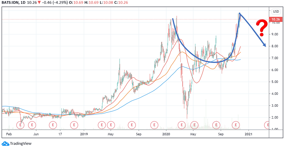 Is IDN stock about to form cup-and-handle formation?
