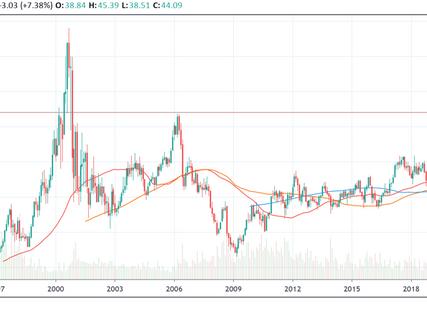 JBL stock (Jabil Inc) analysis, prediction, valuation